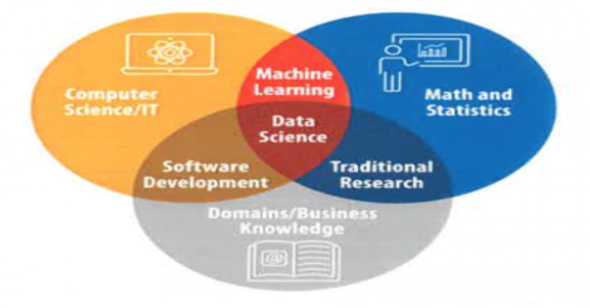 Venn diagram of Computer Science/IT, Math and Statistics, and Domains/Business Knowledge, with Data Science being in the middle.